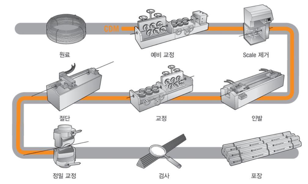 철강 제조공정.JPG